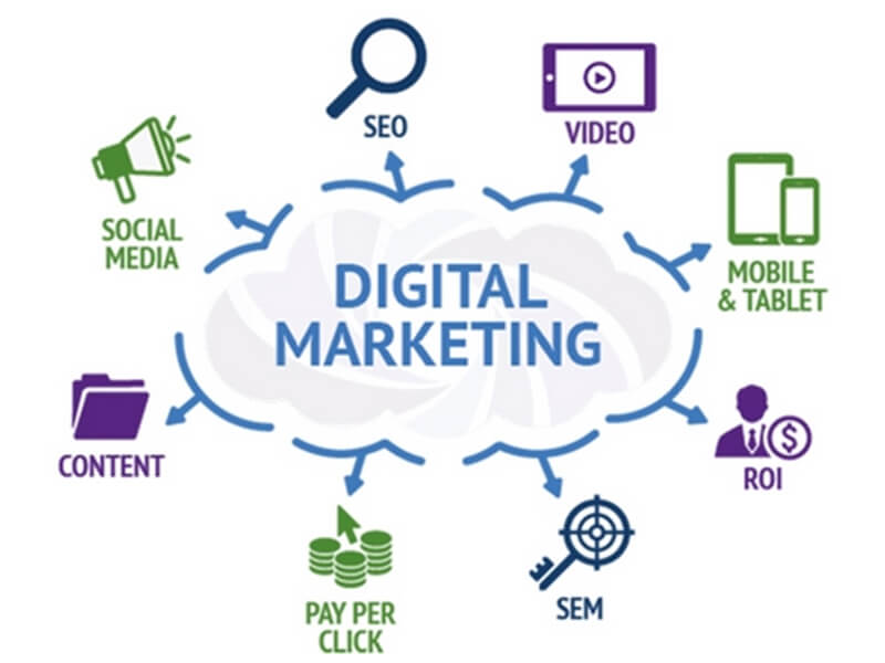 Chiến Lược Digital Marketing?
